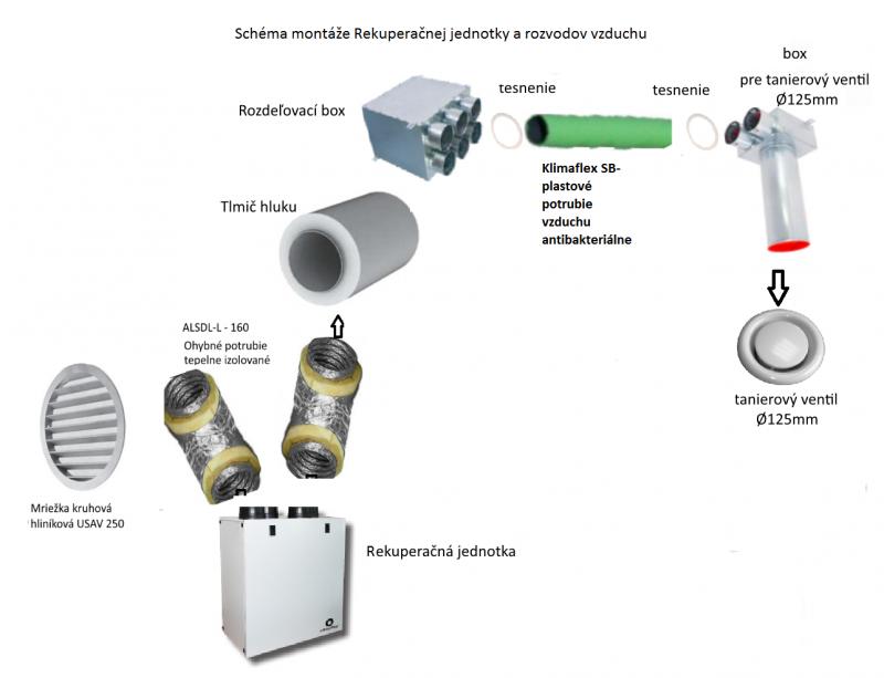 Vetrací systém s rekuperáciou tepla - balík č.1